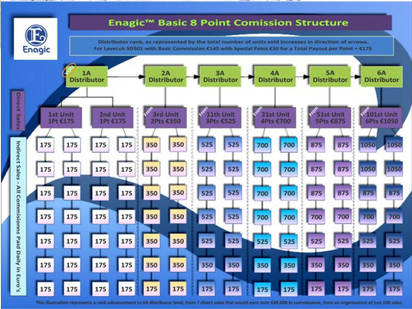 Rencana Bisnis Plan enagic kangen water 1